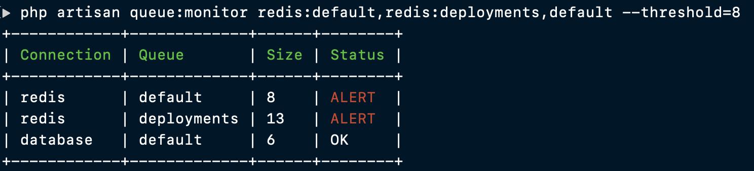 queue:monitor output
